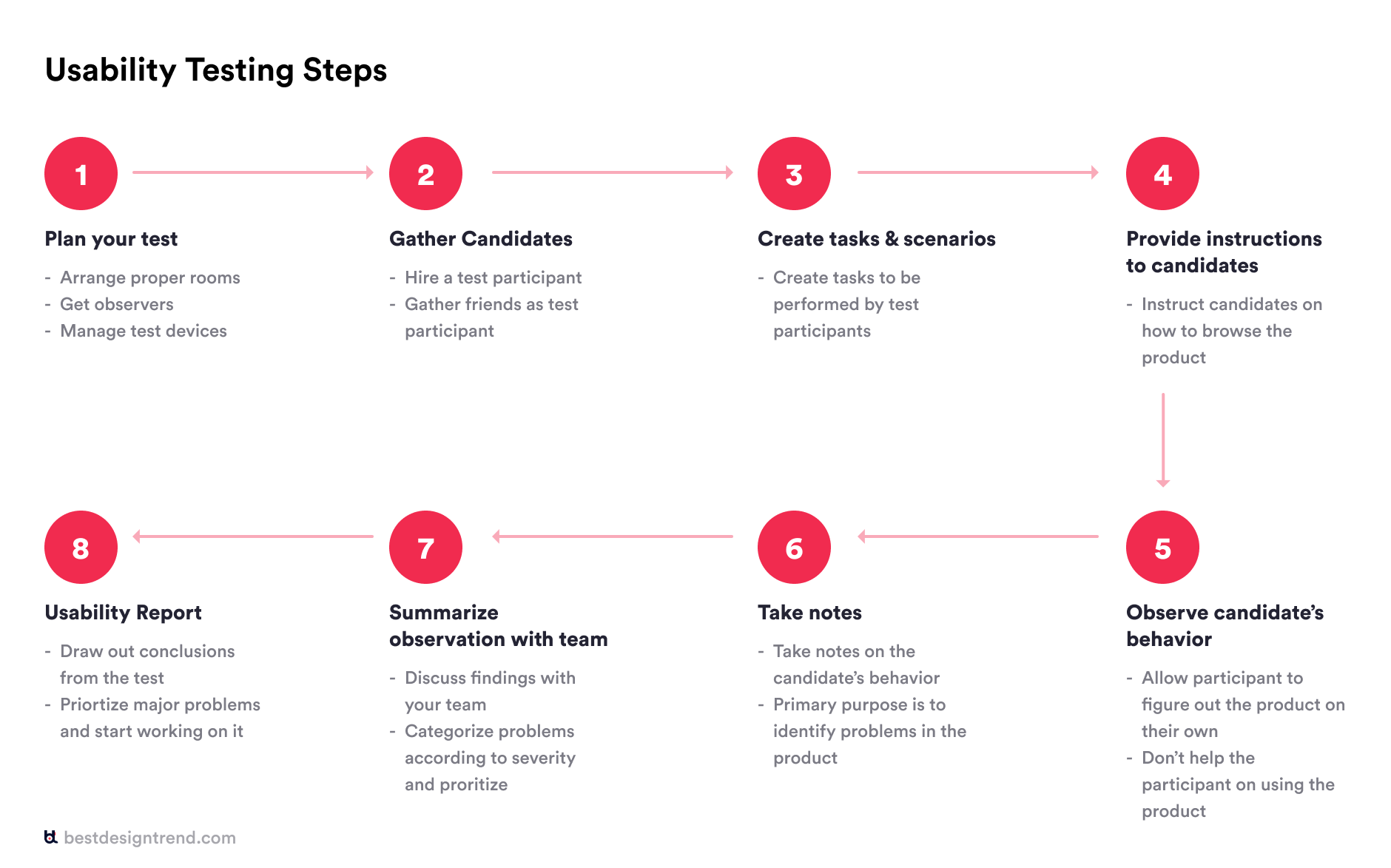 8 steps to perform usability testing
