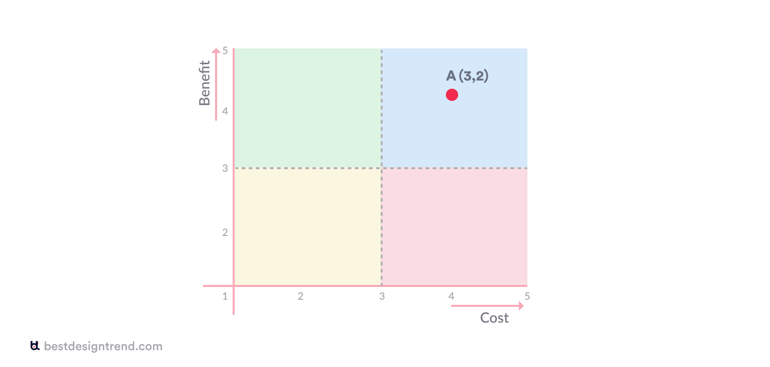 cost benefit analysis from a designer's perspective