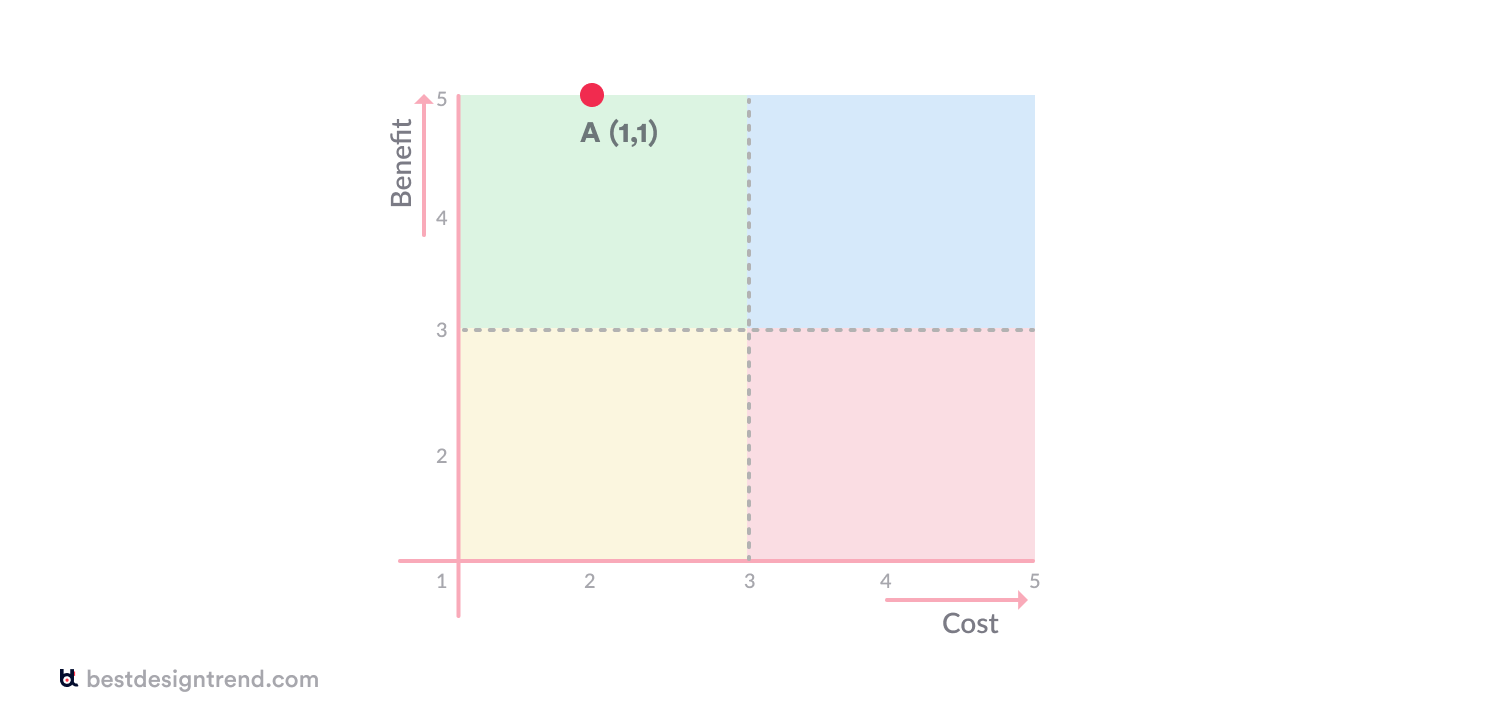 cost-benefit chart from user's perspective