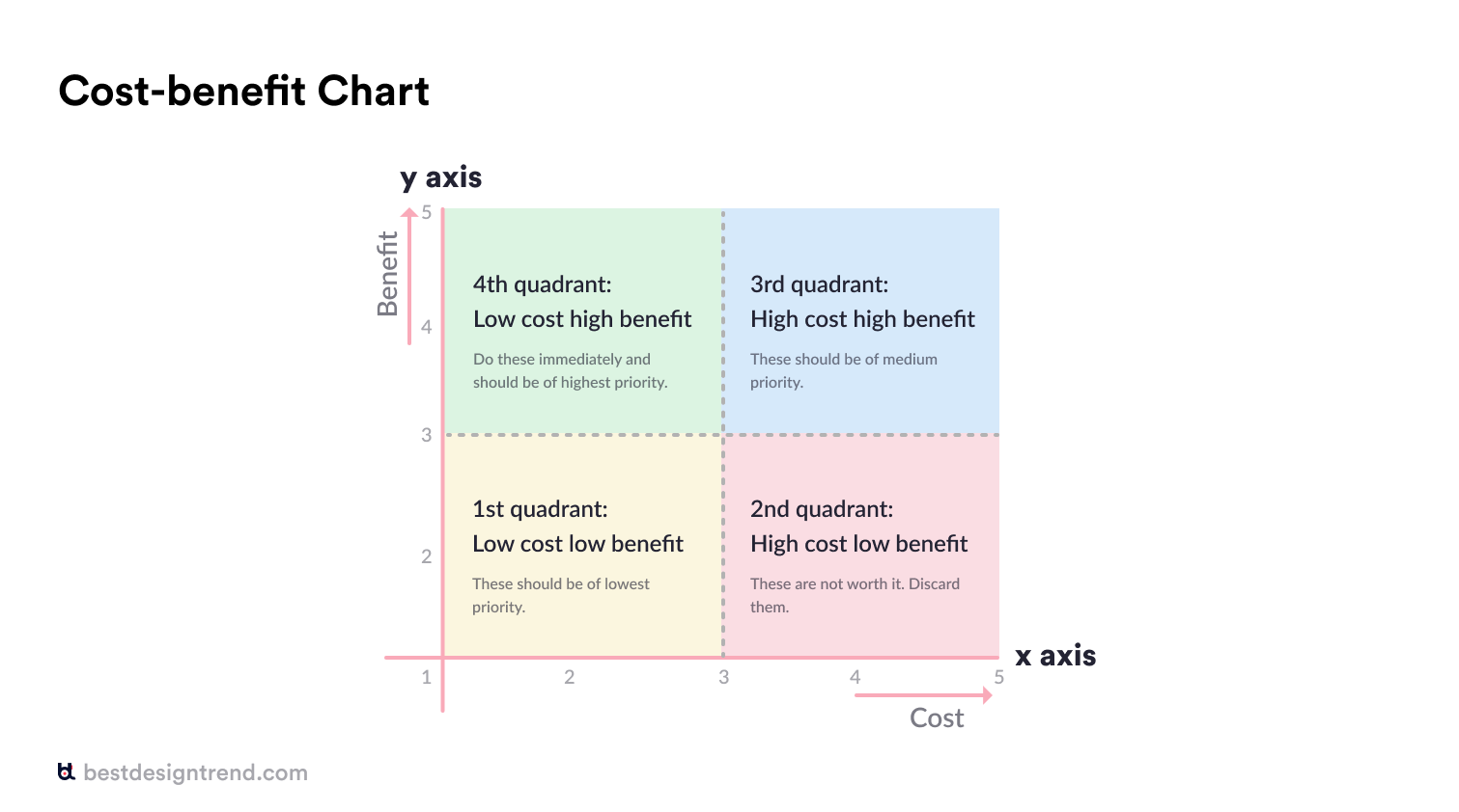 how to use a cost benefit chart and its quadrants