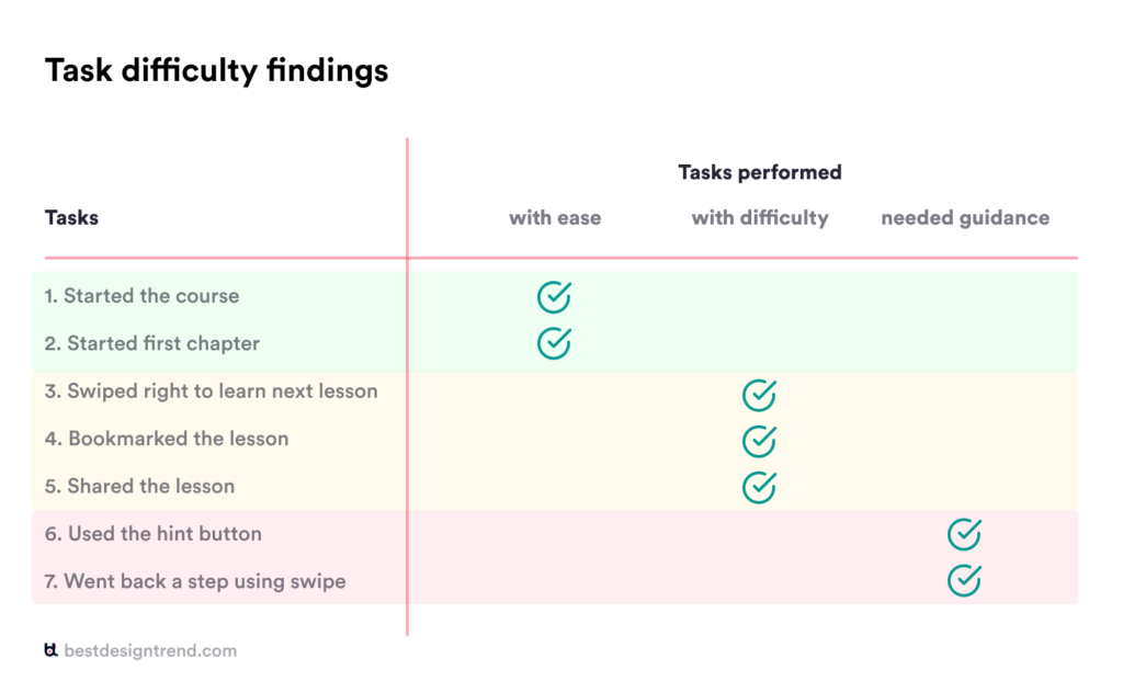 task difficulty results table for usability test