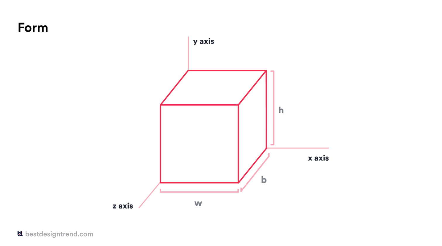 form in a three dimensional coordinate