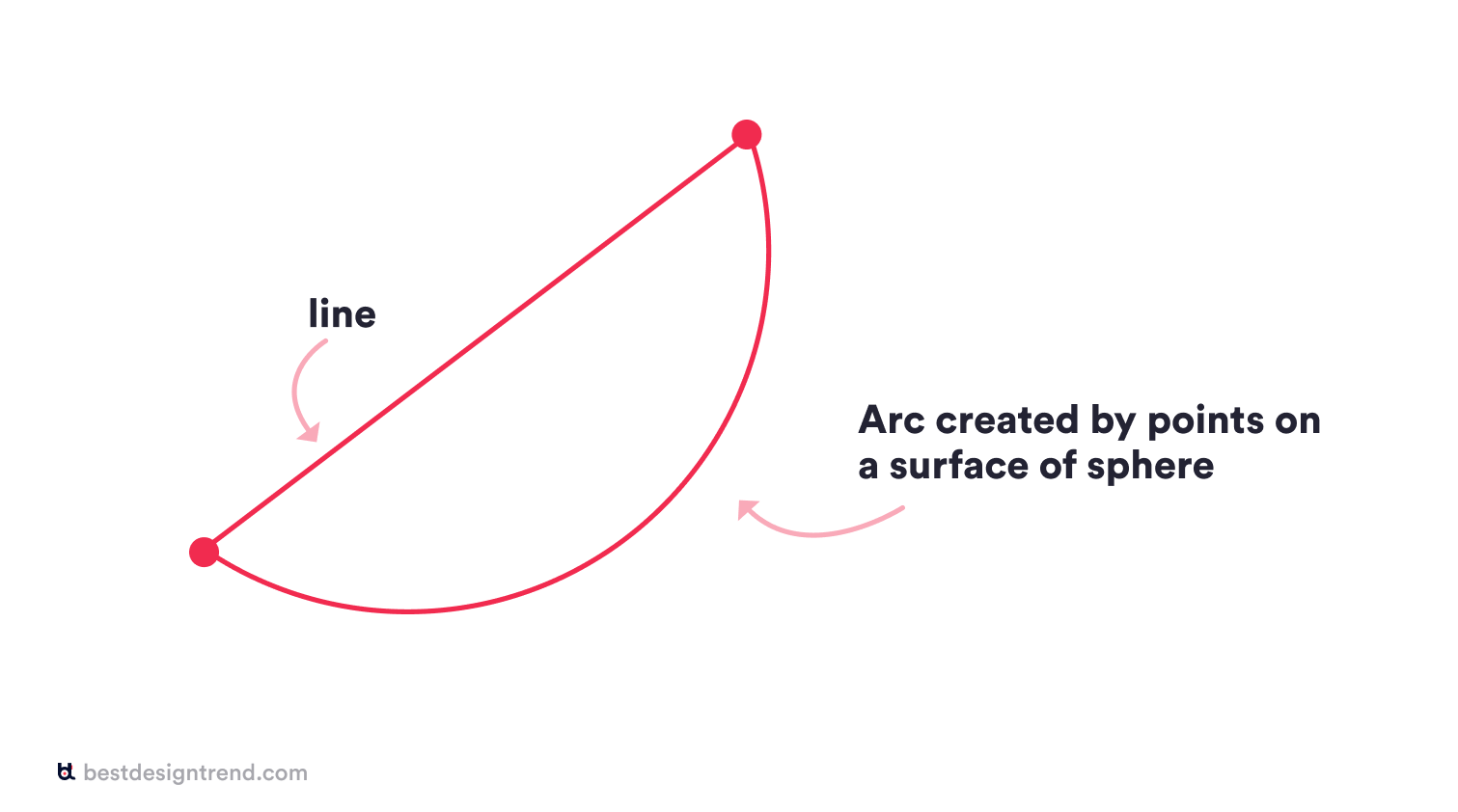 arc is also a type od line created by points on sphere surface