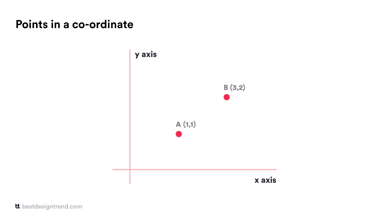 elements of design: points in a co-ordinate