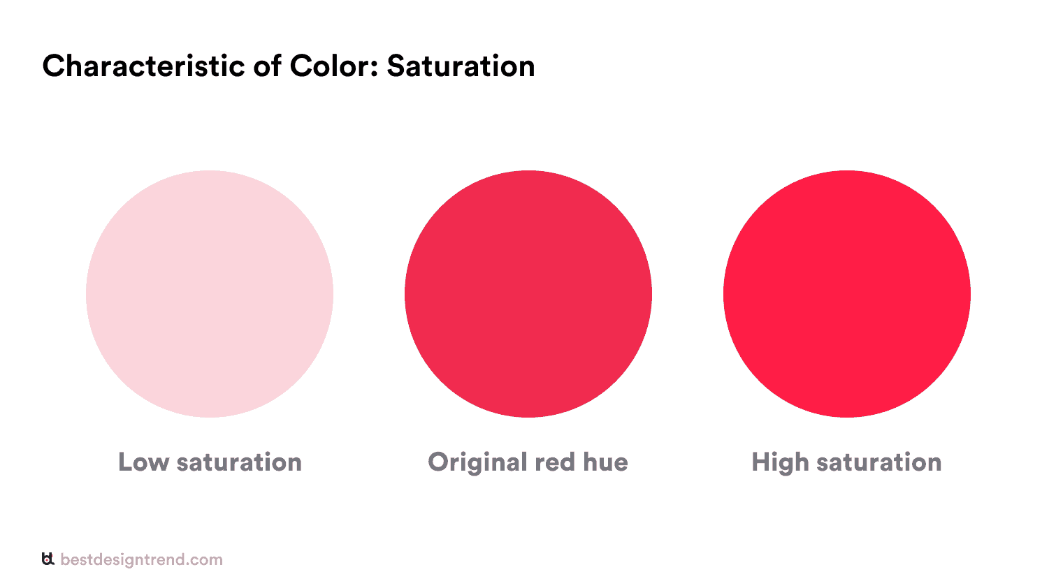 characteristic of color: saturation