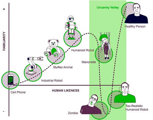 uncanny valley graph which shows comfort dip when formsa get too relaistic